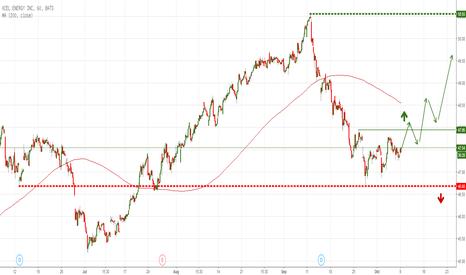 XEL: Xcel Engergy Inc. (XEL) long - Wie hoch geht es hinaus?