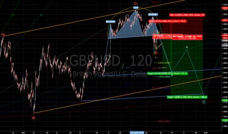 GBPUSD: ポンドドルは戻りを試した後、1.28前後から下落再開の可能性