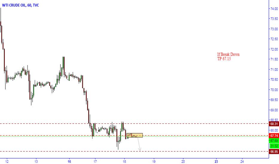 USOIL: USOIL sell Opportunity