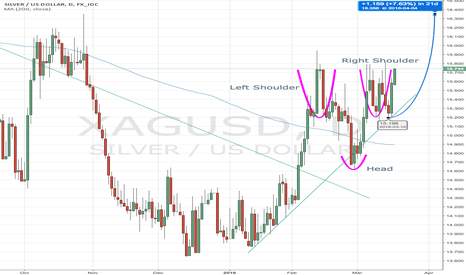 XAGUSD: Silver ready to re-test Oct '15 highs