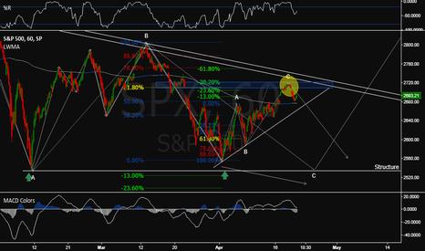 SPX: Sell zone (Fib)