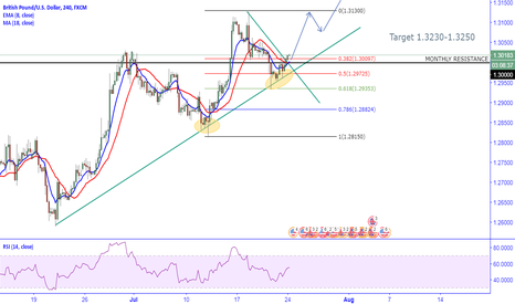 GBPUSD: GBPUSD Continues its Rally to 1.33