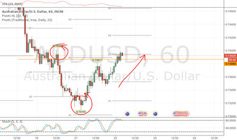 AUDUSD: Watching AUDUSD approach .73200
