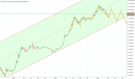 ETHUSDT: ethusd falling waves after reaching 1000 it will fall to 200
