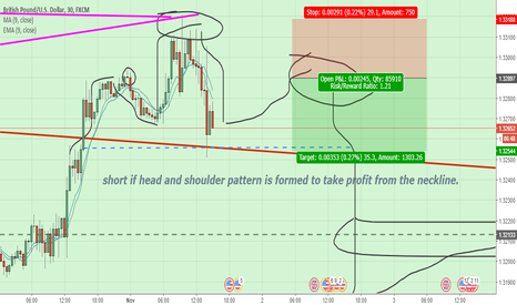 GBPUSD: Just a simple trade idea of a head and shoulder formation
