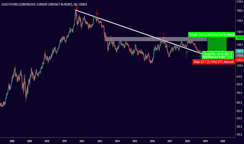 GC1!: Gold: Preparing For A Run On The Weekly Chart