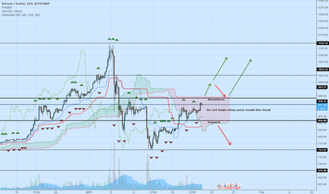 BTCUSD: Waiting for the next move