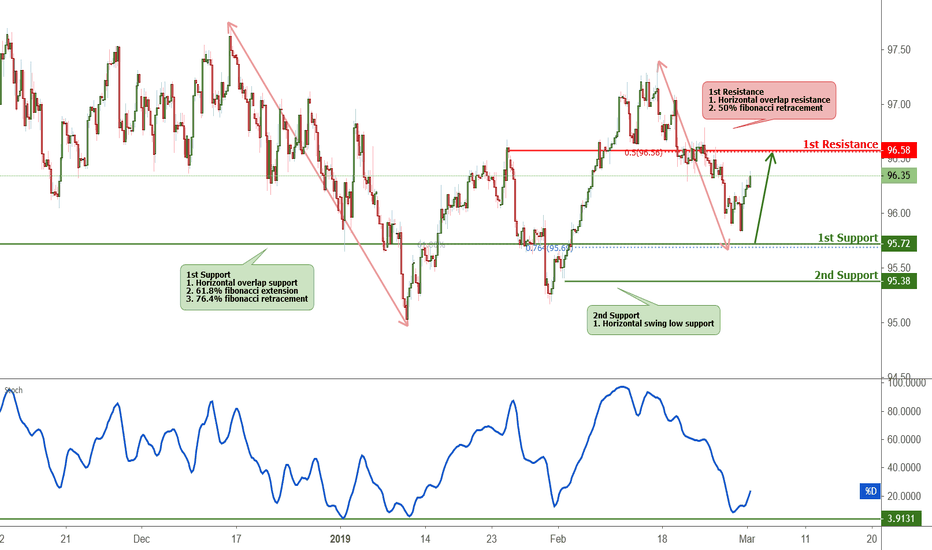 Dxy Roaching Support Potential Bounce