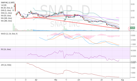 SNAP: $SNAP bear bounce , we played it