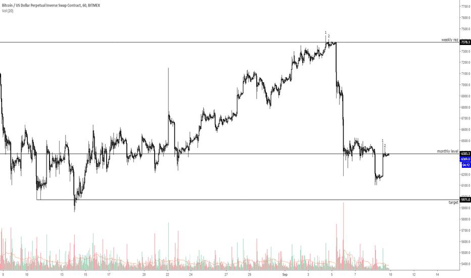 XBTUSD: break 6630 = bullish, otherwise we going down.
