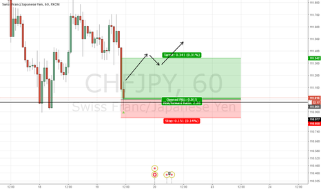 CHFJPY: WE ARE GOING BACK IN FOR THE RIDE WE ARE NOT CHASING PROFITS THO