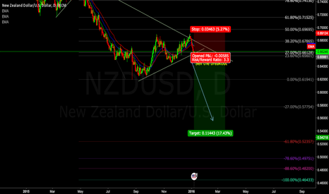 NZDUSD: NZDUSD possible breakout