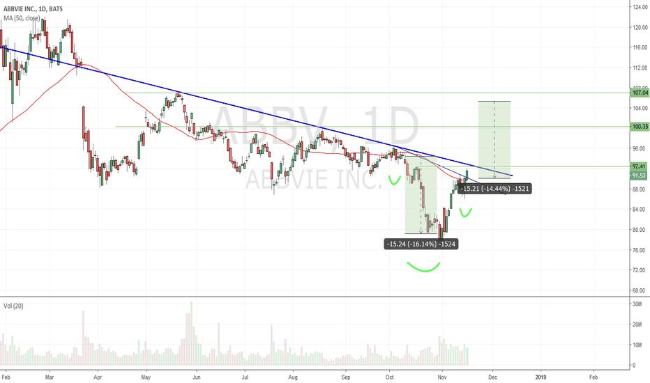ABBV: $ABBV - confirmed IHS + trend reversal