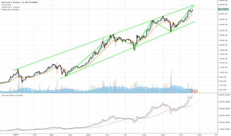 BTCUSD: $BTCUSD - Bitcoin/US Dollar - Long