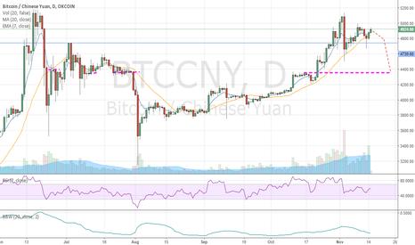 BTCCNY: Bitcoin Bearish Near Term - Important Level