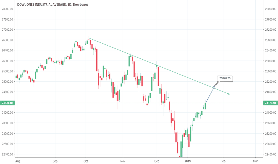 DJI: Dow  in V-recovery; what can we expect?