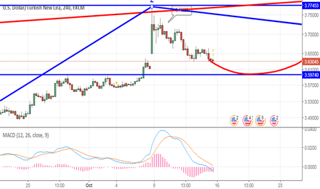 USDTRY: watch the red