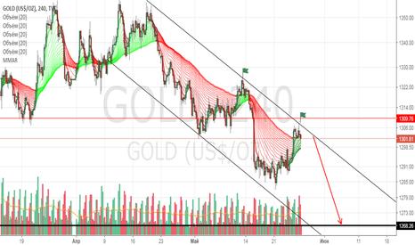 GOLD: Шорт золота на всю котлету от 1305 стоп в уме 1310.5