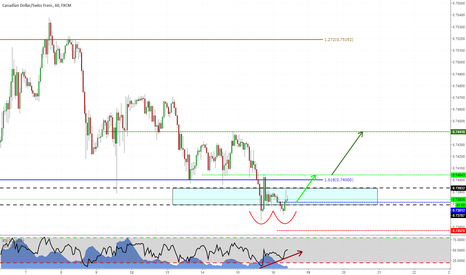 CADCHF: Long on CADCHF. Double bottom in previous structure