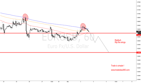 "EURUSD: EURUSD Redbull ""Rip the wings!"""