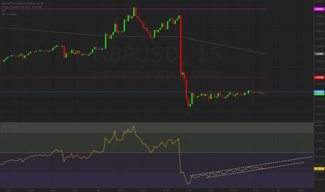GBPUSD: Hidden Bearish-ish divergence