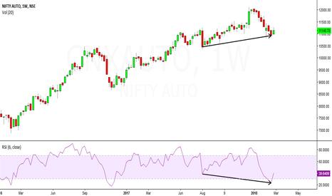 CNXAUTO: auto sector looks bullish in short to medium term