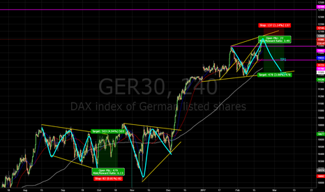 GER30: Possible 3 wave pattern