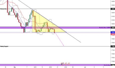 GBPAUD: GBPAUD SHORT THIS UPCOMING WEEK