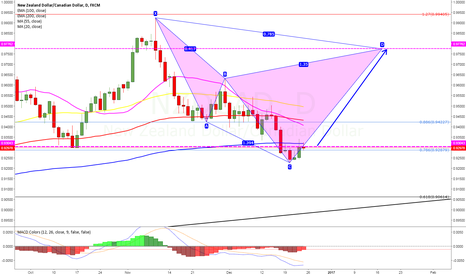 NZDCAD: potential bearish sypher 470 pips more to go