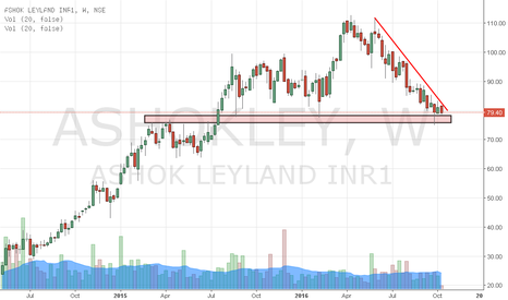 ASHOKLEY: Ashok Leyland - Weekly - Cash only