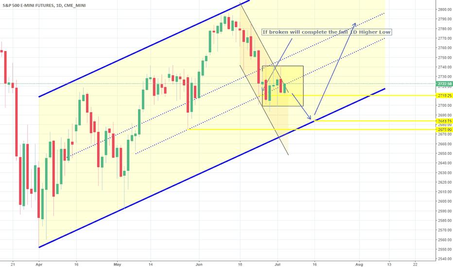 ES1!: Consolidation on 4H. Still a lower gap to fill. Short.
