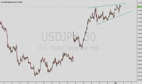 USDJPY: Short uj until test support