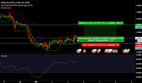 GBPUSD: GBP/USD estrategia   longshot
