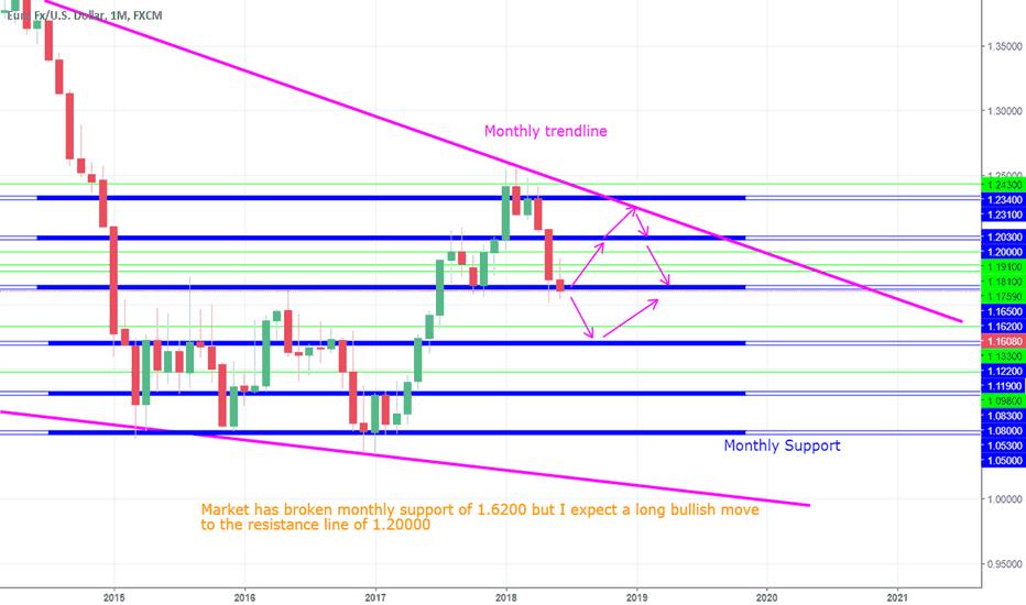 EURUSD: EUR USD - Long bullish move