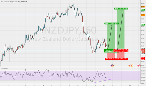NZDJPY: Good chance for a long entry on the NZD/JPY 1hr chart