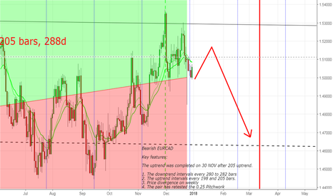 EURCAD: The uptrend was completed on 30 NOV after 205 uptrend.