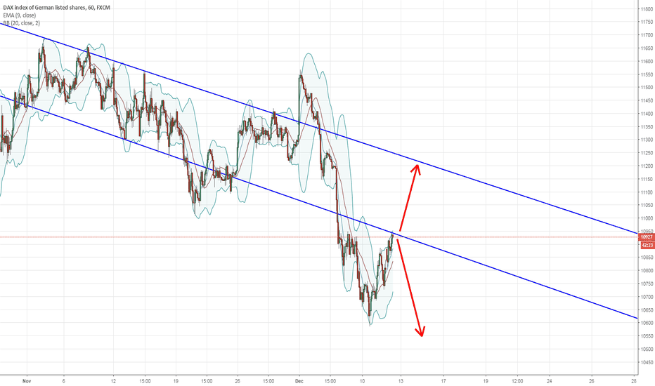 GER30: Hitting internal trendlines, could play a short with tight stops