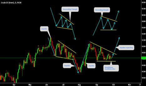 UKOIL: Oil Patterns Analysis