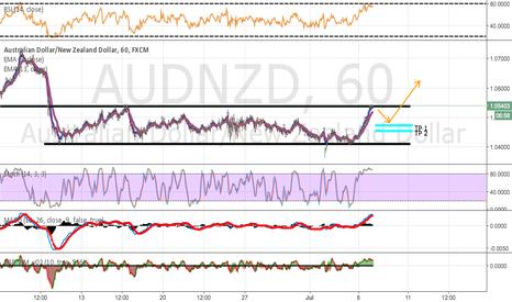 AUDNZD: AUD/NZD Short Scalp.