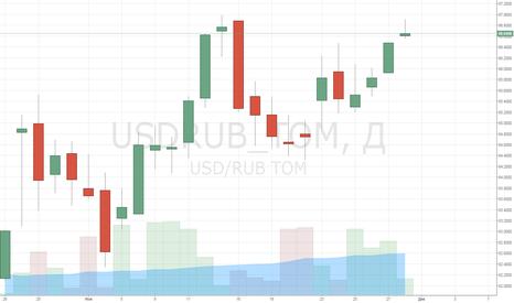 USDRUB_TOM: Новая неделя и новые вершины доллара