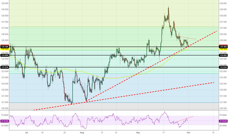 GBPJPY: GBP/JPY Buy Opportunity 4H