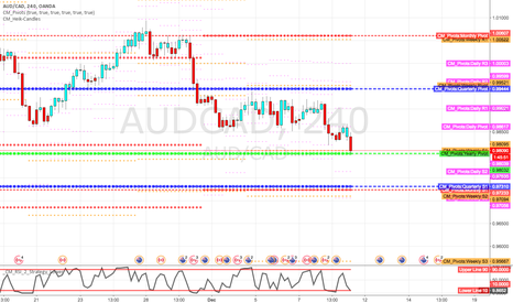AUDCAD: yearly pivot