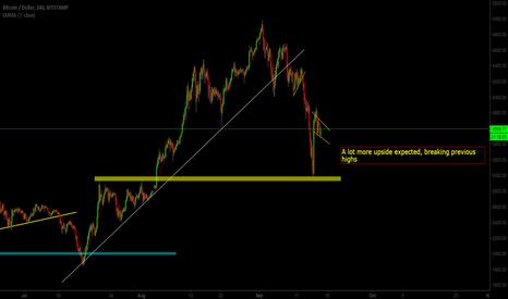 BTCUSD: BTC/USD More Upside. Good time to buy