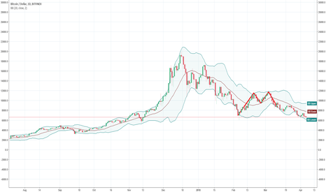 BTCUSD: Pre-mania levels now... will they hold?
