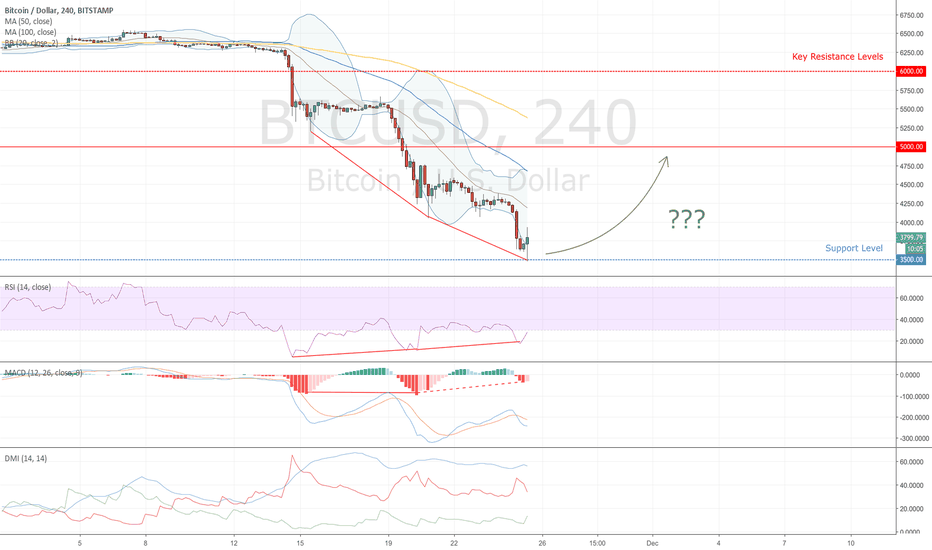 BTCUSD: Bitcoin Market Overview Based on 4H Chart