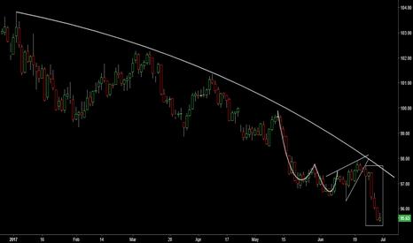 DXY: US Dollar Outlook amid a bearish tone