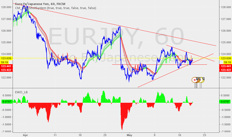 EURJPY: or do we make it to 125