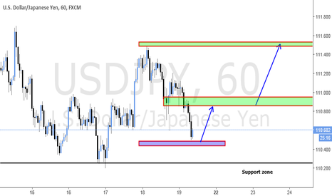 USDJPY: POTENTIAL LONG on Monthly SUPPORT