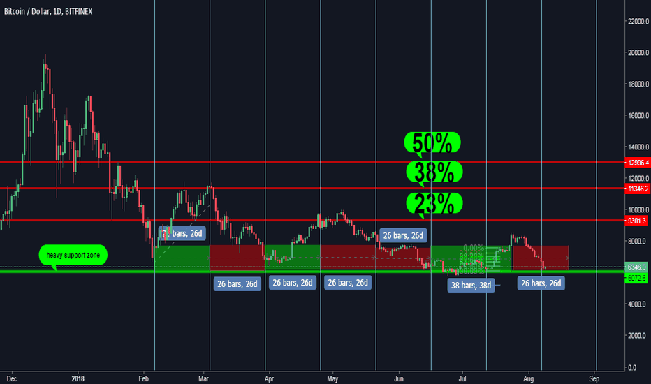 BTCUSD: btc/usdt trading