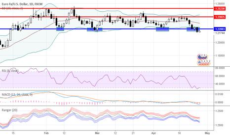 EURUSD: Range trading: Forex as for 04/26/2018